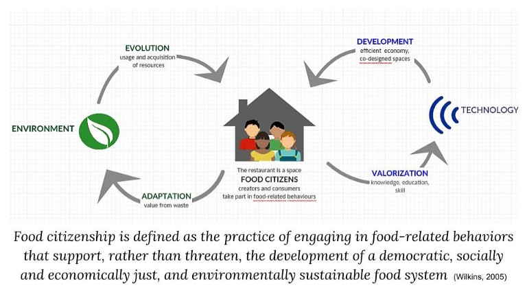 Food Citizens: Building Communities through the Kitchen